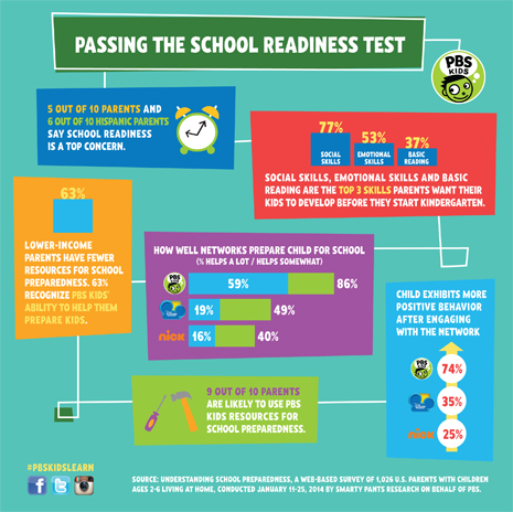 PBSKids-SchoolReadiness-Infographic-465